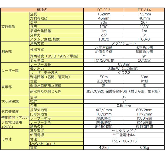 トプコン製デジタルセオドライトDT-200シリーズ